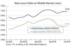 middle-market-loan-yields