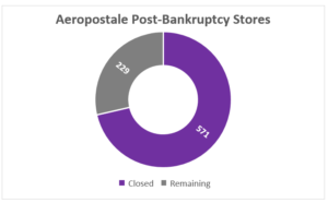 aeropostale-store-count