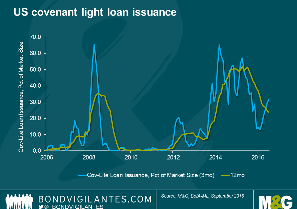 Lenders Can Only Watch as Covenant-Lite Debt Strips Influence: Restructuring Recap