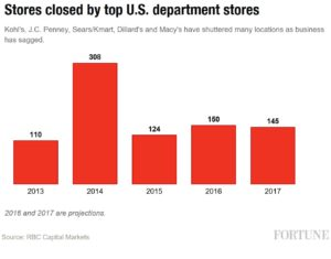 department-store-closures