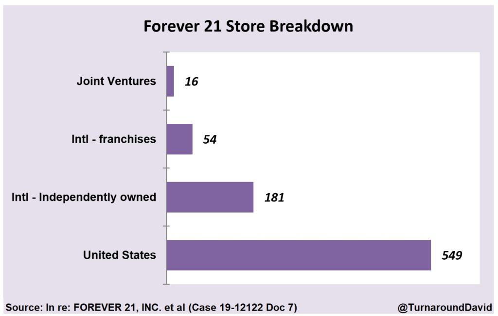 Forever 21 Store Breakdown